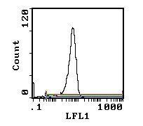 CD4 Antibody (MA5-17440) in Flow Cytometry