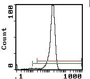 CD4 Antibody (MA5-17443) in Flow Cytometry