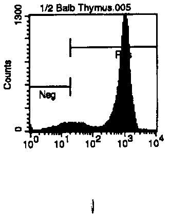 CD4 Antibody (MA5-17447) in Flow Cytometry