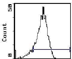 CD11a Antibody (MA5-17452) in Flow Cytometry