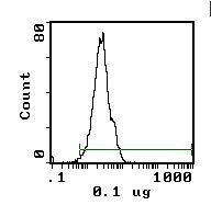 CD11a Antibody (MA5-17454) in Flow Cytometry