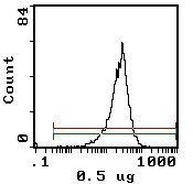CD11a Antibody (MA5-17455) in Flow Cytometry