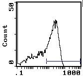 CD45RC Antibody (MA5-17457) in Flow Cytometry