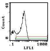 CD45RC Antibody (MA5-17459) in Flow Cytometry