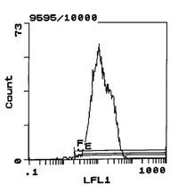 RT1.Ac Antibody (MA5-17464) in Flow Cytometry