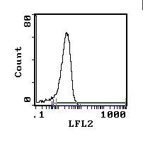 CD28 Antibody (MA5-17469) in Flow Cytometry