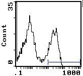 CD45RA/RB Antibody (MA5-17477) in Flow Cytometry