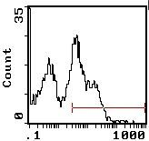 CD45RA/RB Antibody (MA5-17480) in Flow Cytometry