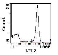 CD45RA/RB Antibody (MA5-17482) in Flow Cytometry