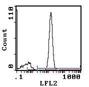 CD2 Antibody (MA5-17489) in Flow Cytometry