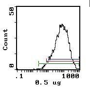 CD25 Antibody (MA5-17490) in Flow Cytometry