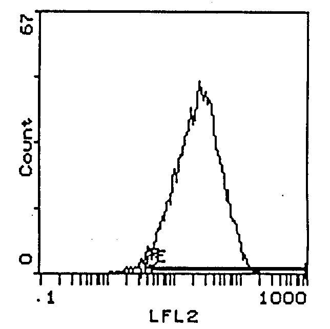 CD25 Antibody (MA5-17492) in Flow Cytometry