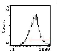 CD25 Antibody (MA5-17496) in Flow Cytometry