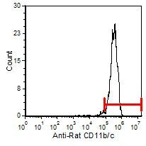 ITGAM/ITGAX Antibody (MA5-17509) in Flow Cytometry