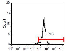 Endothelium Antibody (MA5-17513) in Flow Cytometry