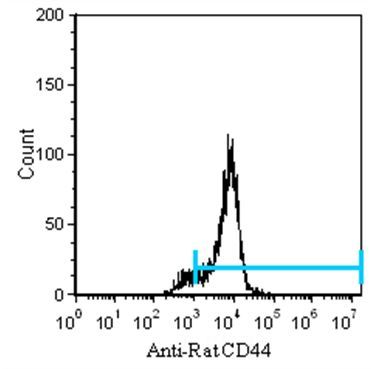 CD44 Antibody (MA5-17522) in Flow Cytometry