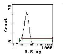 CD48 Antibody (MA5-17527) in Flow Cytometry