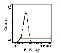 CD48 Antibody (MA5-17529) in Flow Cytometry