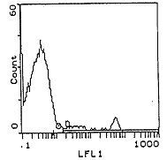 pan T cells Antibody (MA5-17530) in Flow Cytometry