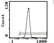 CD26 Antibody (MA5-17549) in Flow Cytometry