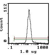 CD26 Antibody (MA5-17551) in Flow Cytometry