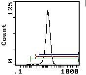 Crry Antibody (MA5-17553) in Flow Cytometry