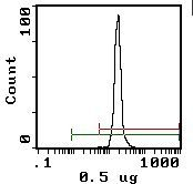 Crry Antibody (MA5-17554) in Flow Cytometry