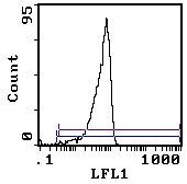 CD200 Antibody (MA5-17566) in Flow Cytometry