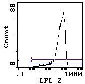 CD200 Antibody (MA5-17567) in Flow Cytometry
