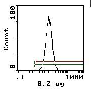 Erythrocytes Antibody (MA5-17581) in Flow Cytometry