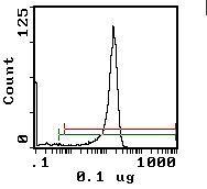 CD8 beta Antibody (MA5-17588) in Flow Cytometry
