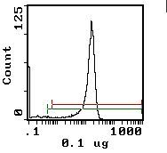 CD8 beta Antibody (MA5-17589) in Flow Cytometry