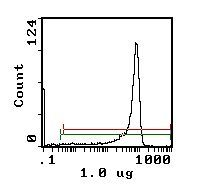 CD8 beta Antibody (MA5-17592) in Flow Cytometry