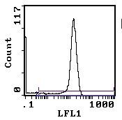 CD8 alpha Antibody (MA5-17605) in Flow Cytometry