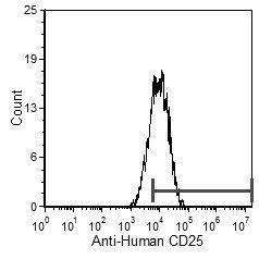 CD25 Antibody (MA5-17677) in Flow Cytometry
