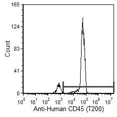 CD45 Antibody (MA5-17687) in Flow Cytometry