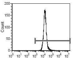 CD235a Antibody (MA5-17698) in Flow Cytometry
