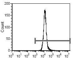 CD235a Antibody (MA5-17700) in Flow Cytometry