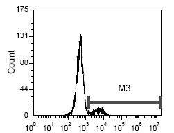 CD35 Antibody (MA5-17712) in Flow Cytometry