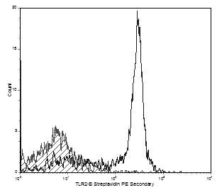 TLR2 Antibody (MA5-17724) in Flow Cytometry