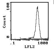 CD90 Antibody (MA5-17746) in Flow Cytometry