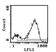 I-Ab/I-Ad Antibody (MA5-17777) in Flow Cytometry