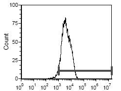 CD5 Antibody (MA5-17783) in Flow Cytometry