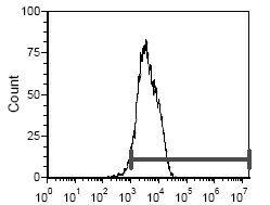CD5 Antibody (MA5-17784) in Flow Cytometry