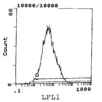 CD5 Antibody (MA5-17788) in Flow Cytometry