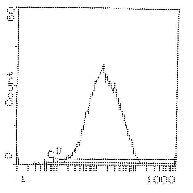 CD5 Antibody (MA5-17790) in Flow Cytometry