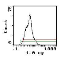 CD11a Antibody (MA5-17795)