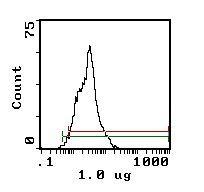 CD11a Antibody (MA5-17796) in Flow Cytometry