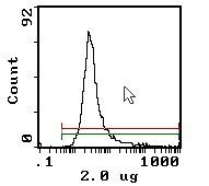 CD11a Antibody (MA5-17798) in Flow Cytometry