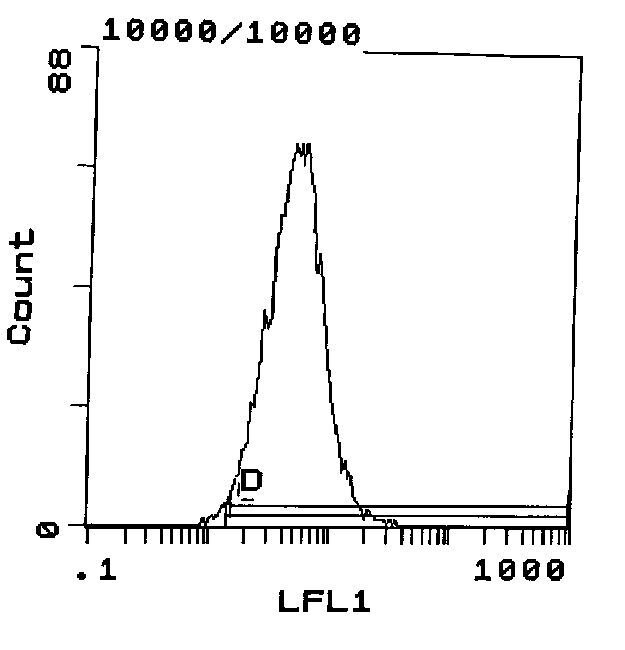 ITGA4 Antibody (MA5-17806) in Flow Cytometry